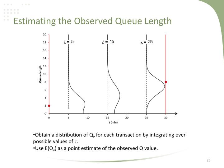 Estimating the Observed Queue Length