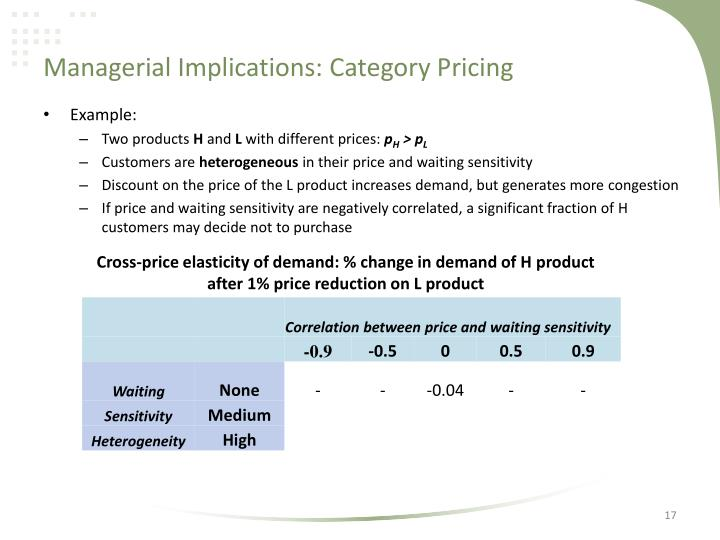 Managerial Implications: Category Pricing