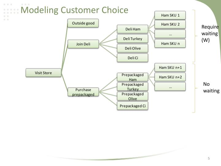Modeling Customer Choice
