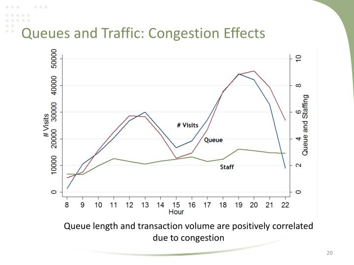 Queues and Traffic: Congestion Effects