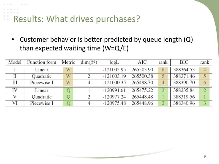 Results: What drives purchases?