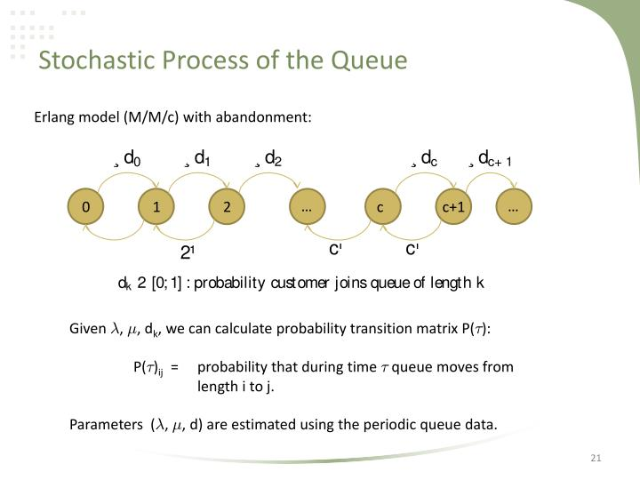 Stochastic Process of the Queue