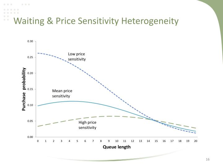 Waiting & Price Sensitivity Heterogeneity