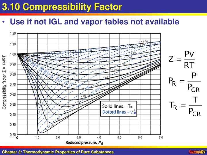 3.10 Compressibility Factor