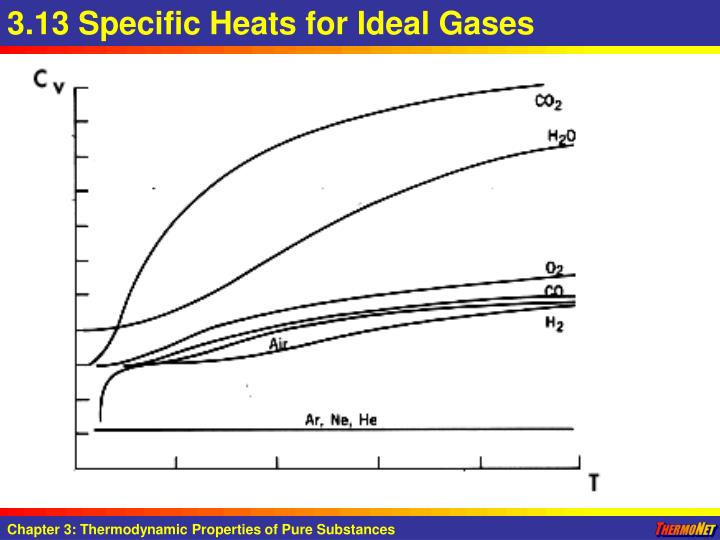 3.13 Specific Heats for Ideal Gases