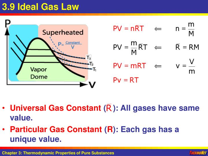 3.9 Ideal Gas Law