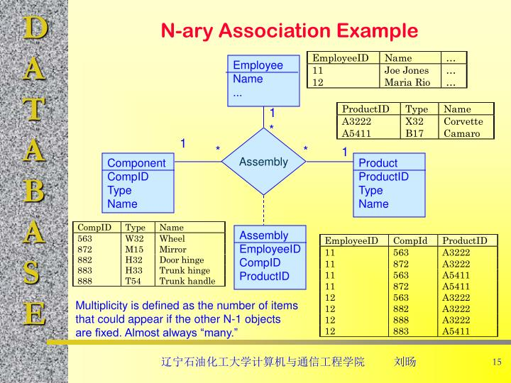 N-ary Association Example