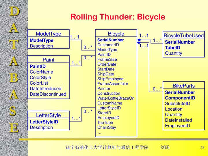 Rolling Thunder: Bicycle