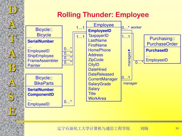 Rolling Thunder: Employee
