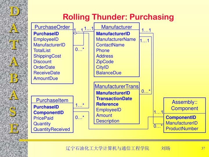 Rolling Thunder: Purchasing