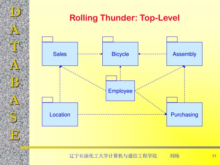 Rolling Thunder: Top-Level