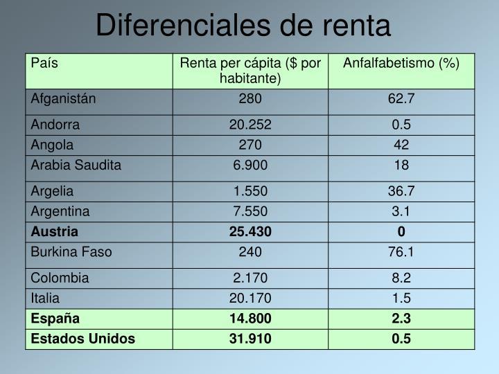 Diferenciales de renta