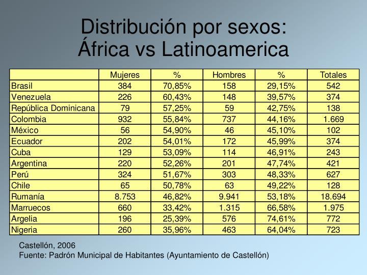 Distribución por sexos: