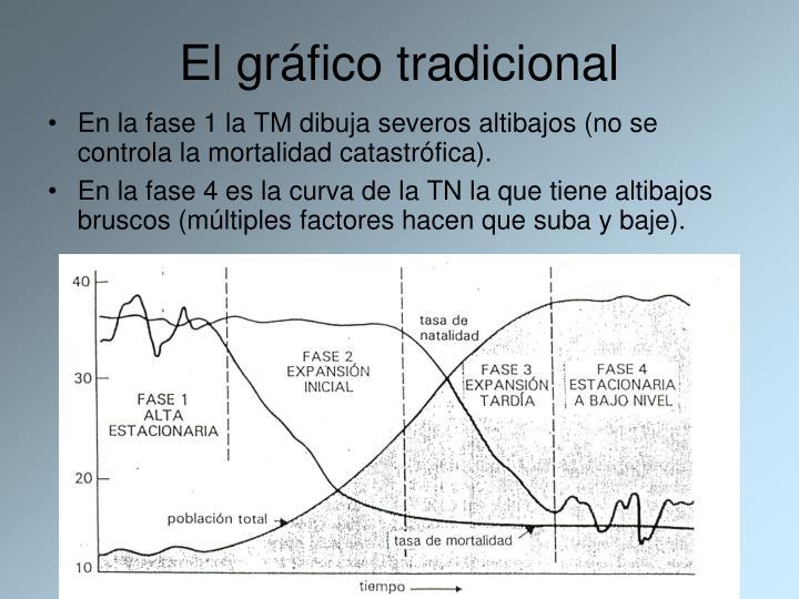 El gráfico tradicional