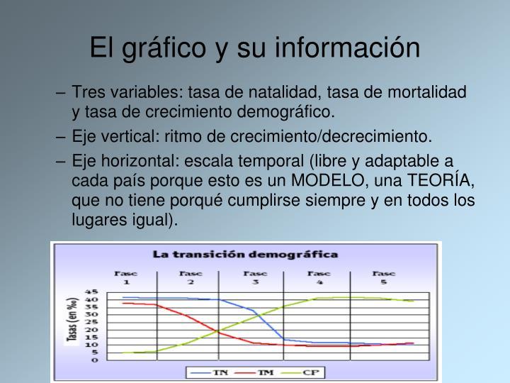 El gráfico y su información