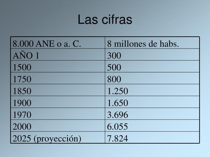 8.000 ANE o a. C.