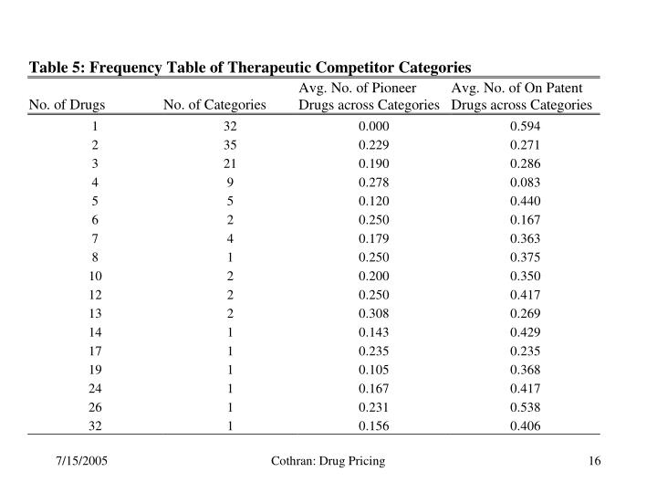 Cothran: Drug Pricing