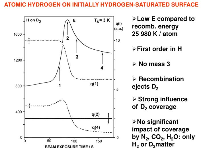 ATOMIC HYDROGEN ON INITIALLY HYDROGEN-SATURATED SURFACE