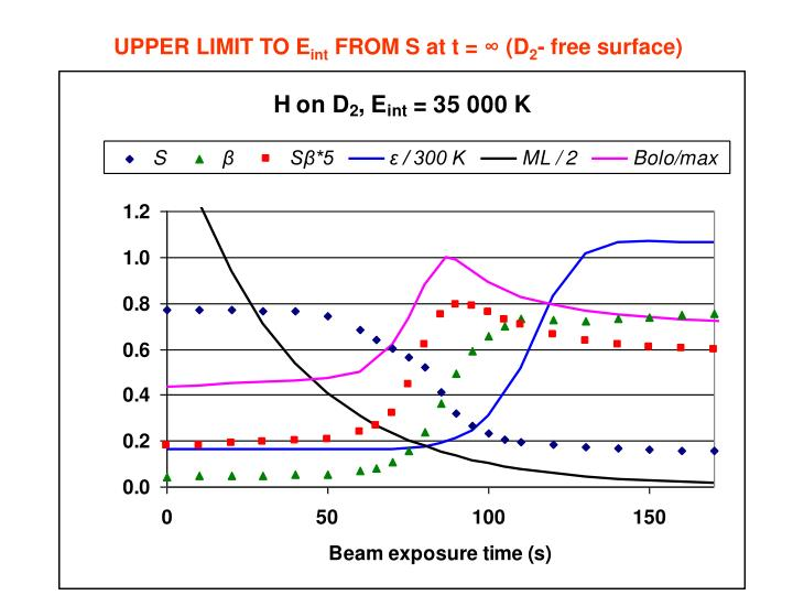 UPPER LIMIT TO E