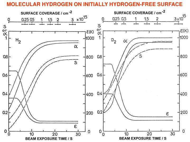 MOLECULAR HYDROGEN ON INITIALLY HYDROGEN-FREE SURFACE
