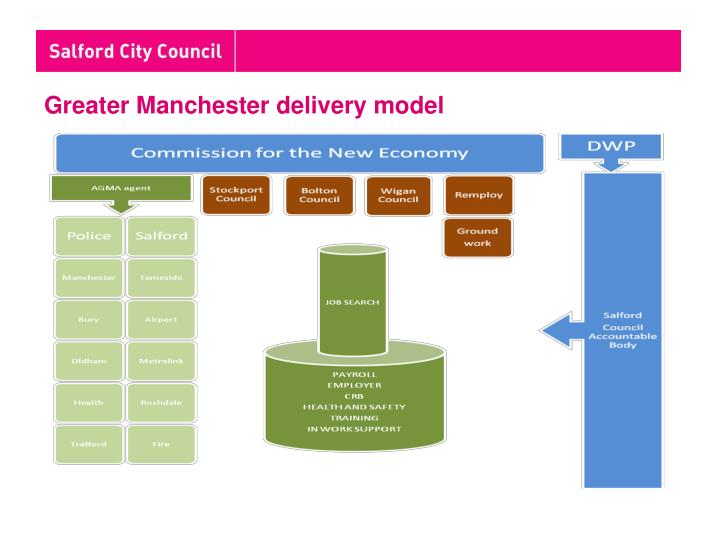 Greater Manchester delivery model