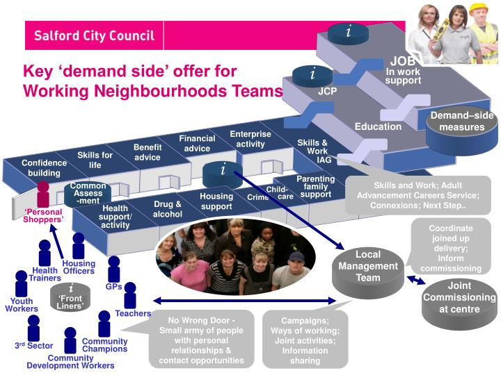 Key 'demand side' offer for