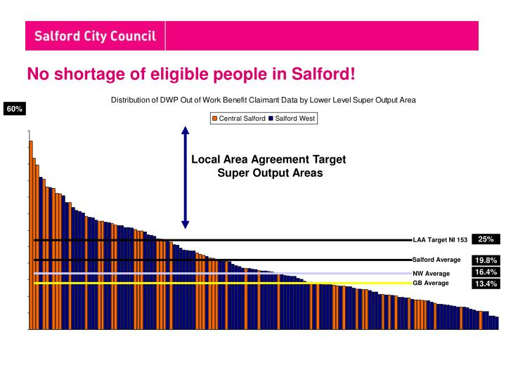 No shortage of eligible people in Salford!