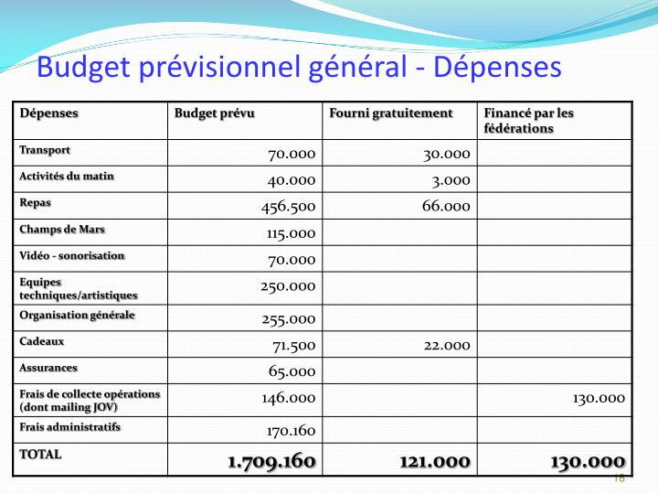 Budget prévisionnel général - Dépenses