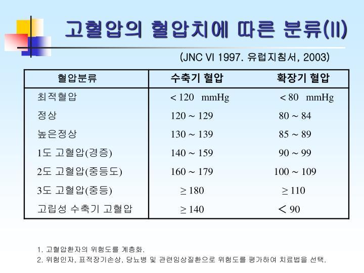 고혈압의 혈압치에 따른 분류