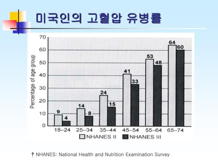 미국인의 고혈압 유병률