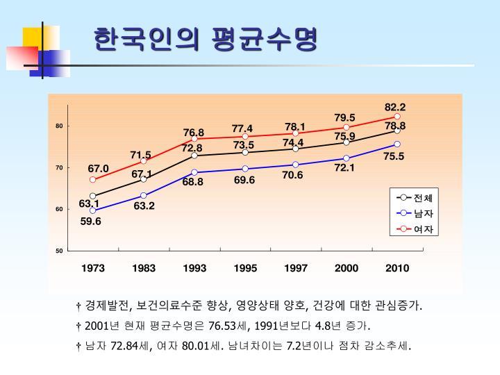 한국인의 평균수명