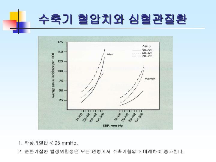 수축기 혈압치와 심혈관질환