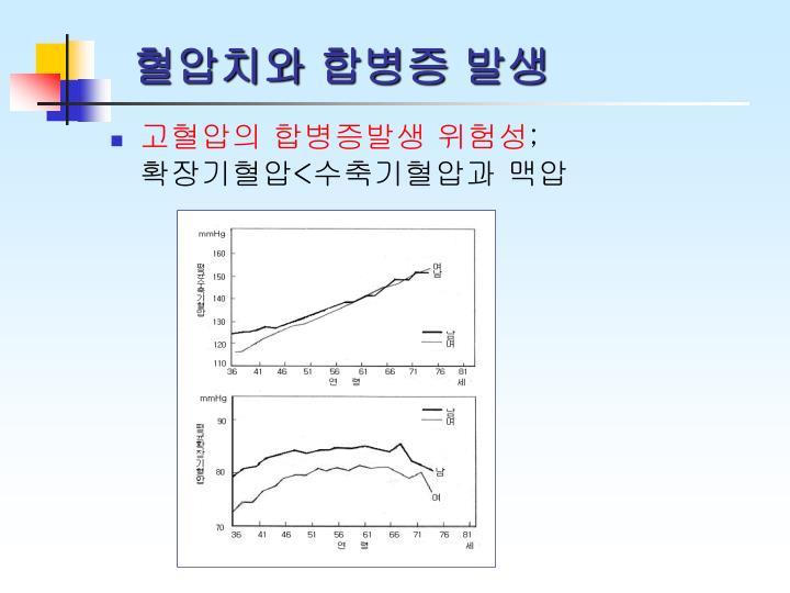 혈압치와 합병증 발생
