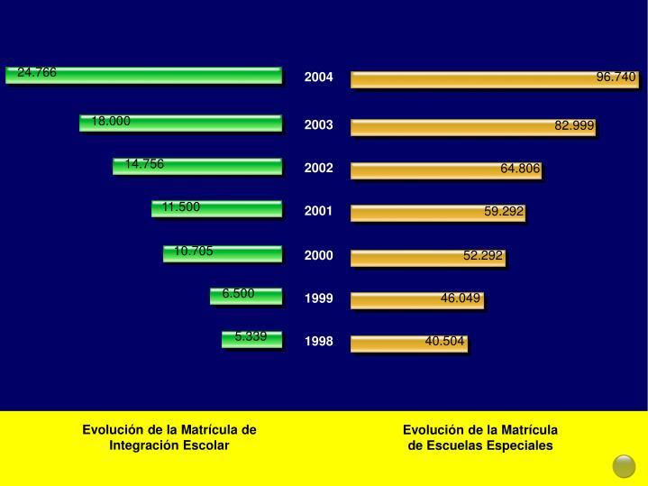 Evolución de la Matrícula de Integración Escolar