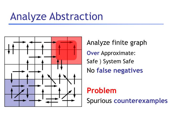 Analyze Abstraction