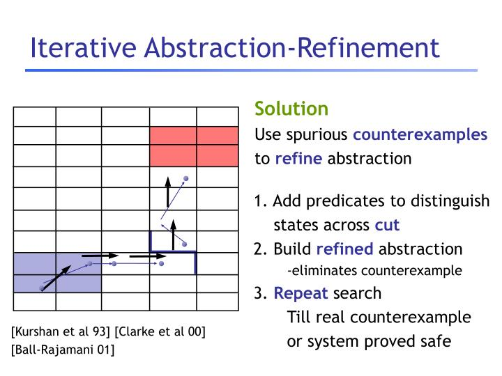Iterative Abstraction-Refinement
