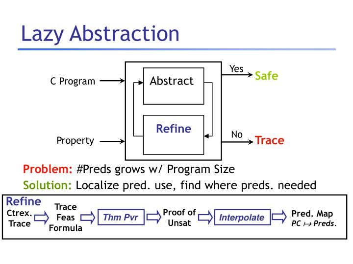 Lazy Abstraction