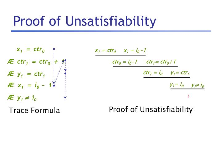 Proof of Unsatisfiability