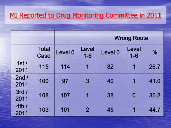 Mi reported to drug monitoring committee in 2011