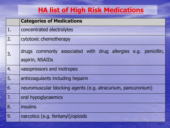 HA list of High Risk Medications