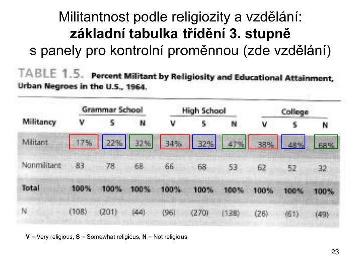 Militantnost podle religiozity a vzdělání: