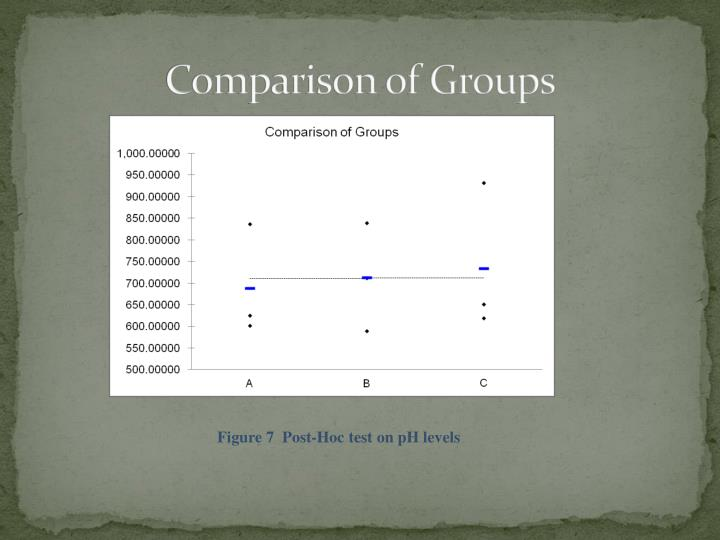 Comparison of Groups