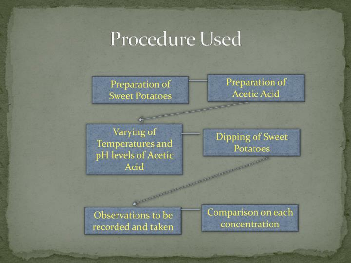 Procedure Used