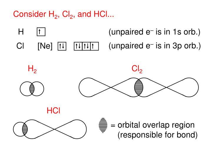 = orbital overlap region