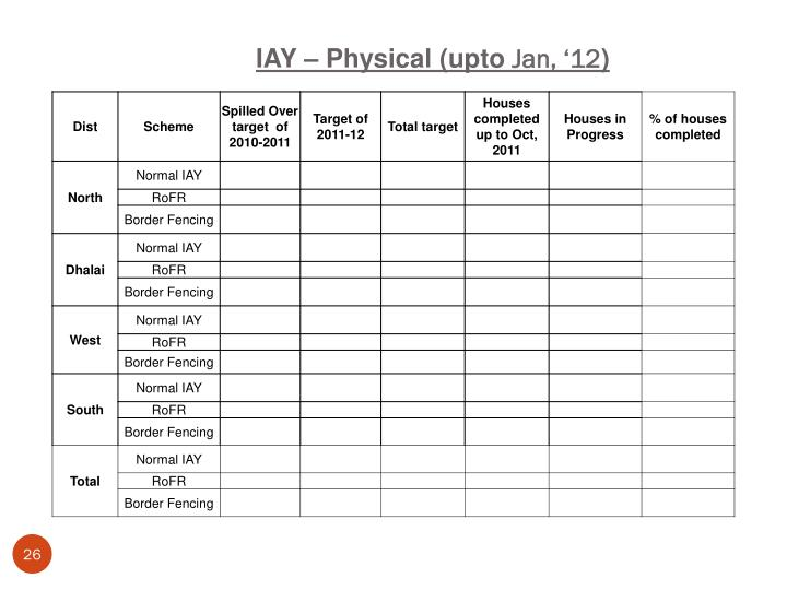 IAY – Physical (upto