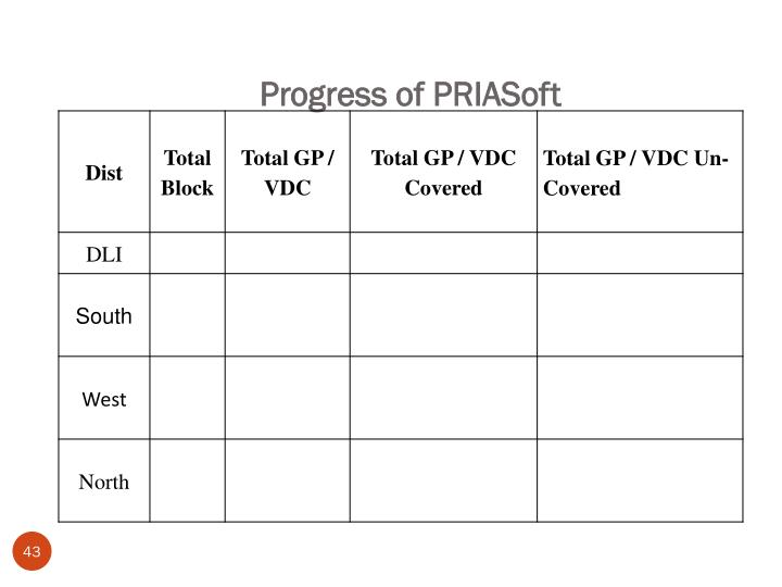 Progress of PRIASoft