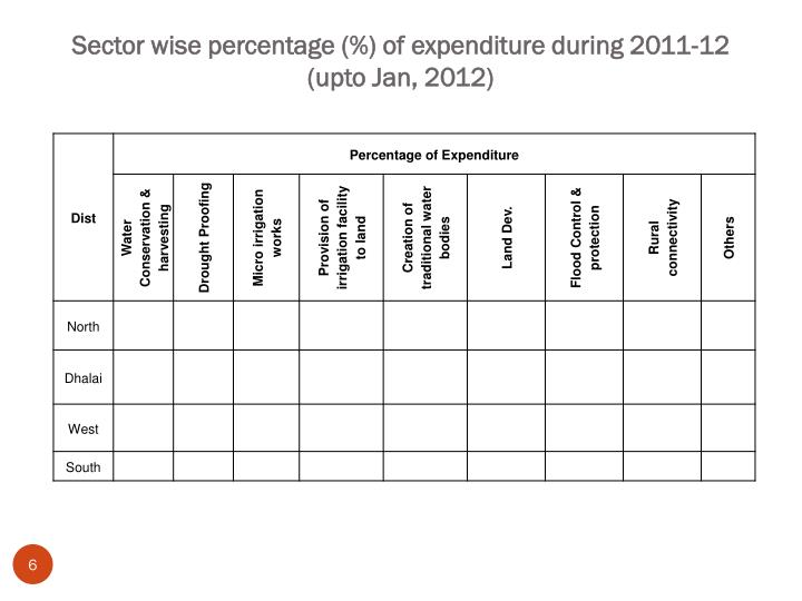 Sector wise percentage (%) of expenditure during 2011-12 (upto Jan, 2012)