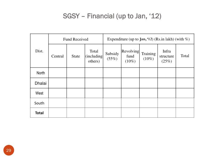 SGSY – Financial (up to Jan, '12)