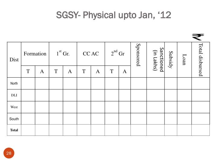 SGSY- Physical upto Jan, '12