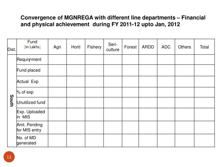 Convergence of MGNREGA with different line departments – Financial and physical achievement  during FY 2011-12 upto Jan, 2012